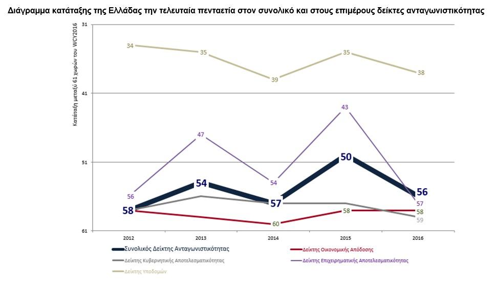 Capital controls και πολιτική αβεβαιότητα καταβαράθρωσαν την ανταγωνιστικότητα της Ελλάδας από την 50η στην 56η θέση μεταξύ 61 χωρών, σύμφωνα με την Παγκόσμια Επετηρίδα Ανταγωνιστικότητας του Institute for Management Development (IMD) της Ελβετίας
