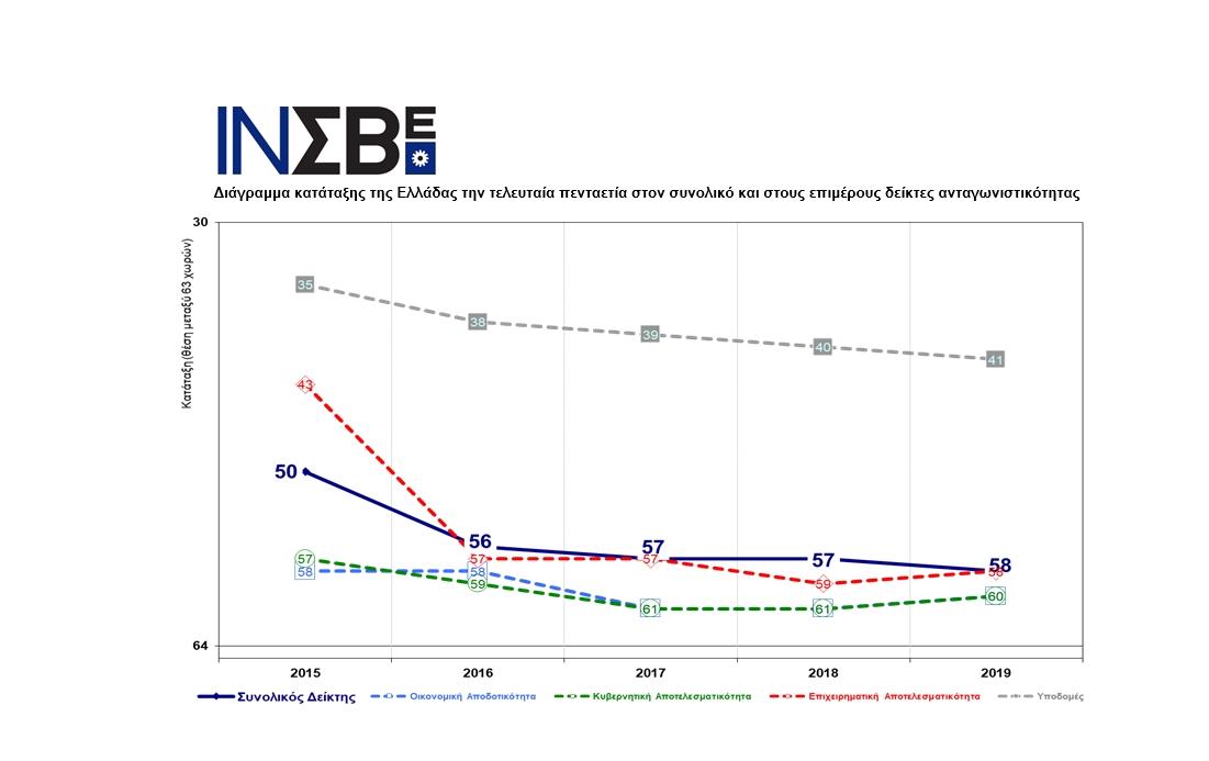 Πτώση κατά μια θέση της Ελλάδας στην Παγκόσμια Επετηρίδα Ανταγωνιστικότητας του Institute for Management Development (IMD) της Ελβετίας, παρά τη βελτίωση σε τρεις βασικούς δείκτες