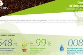 Η Biosolids S.A. απένειμε Sustainability Certificate σε κορυφαίες βιομηχανίες τροφίμων και ποτών!