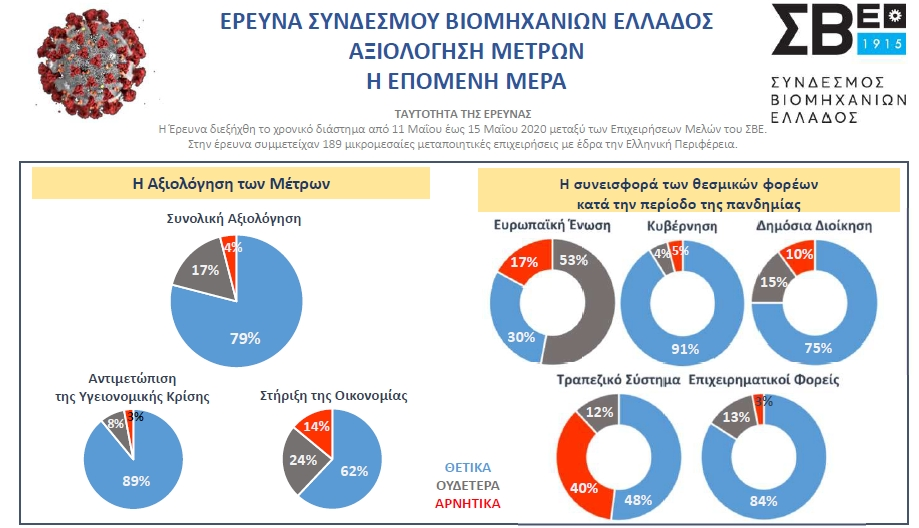 Συνάντηση εργασίας της Διοικητικής Επιτροπής του ΣΒΕ με τον Υπουργό Οικονομικών κ. Χρ. Σταϊκούρα - Το κύριο ζητούμενο για την επόμενη φάση είναι η άμεση ανταπόκριση του τραπεζικού συστήματος – Παρουσίαση Έρευνας Γνώμης του ΣΒΕ
