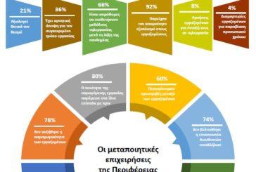 Η εφαρμογή της τηλεργασίας φαίνεται ότι προβληματίζει τη βιομηχανία. Έρευνα του ΣΒΕ για την αξιολόγηση της εφαρμογής της τηλεργασίας σε μεταποιητικές επιχειρήσεις της περιφέρειας