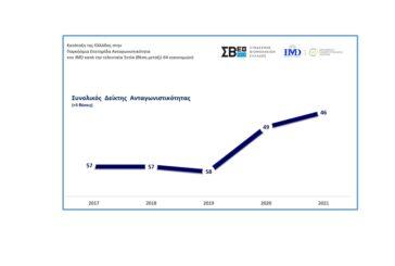 Βελτιώνεται σταθερά η ανταγωνιστικότητα της Ελληνικής οικονομίας την τελευταία διετία: άνοδος κατά τρεις (3) θέσεις της Ελλάδας στην Παγκόσμια Κατάταξη Ανταγωνιστικότητας του IMD της Ελβετίας - Εν μέσω πανδημίας και σκληρών lockdowns η εγχώρια «Επιχειρηματική Αποτελεσματικότητα» ενίσχυσε την ανταγωνιστικότητα της Ελληνικής οικονομίας